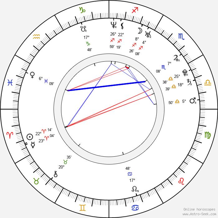 Ileana Lazariuc - Birth horoscope chart