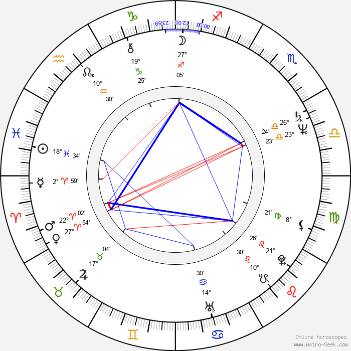 Iles Braghetto - Birth horoscope chart