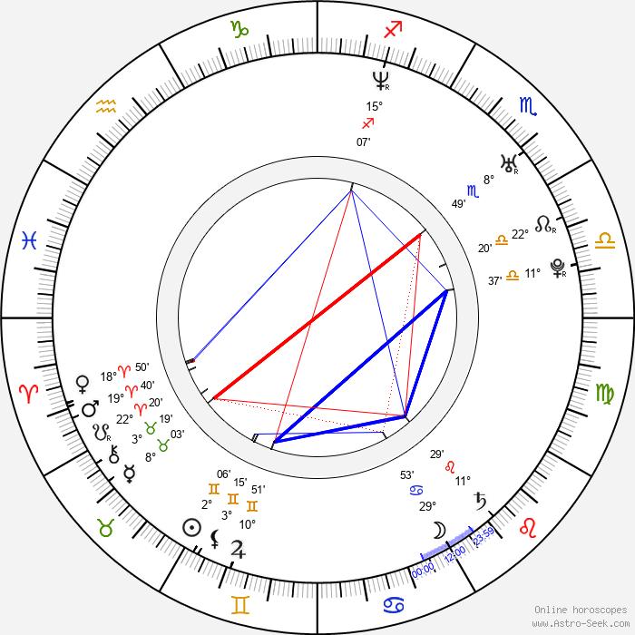 Ilia Kulik - Birth horoscope chart
