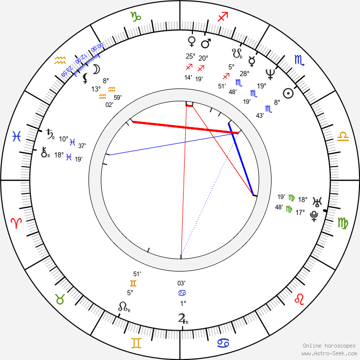 Ilia Volok - Birth horoscope chart