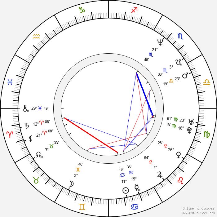 Iliana Kitanova - Birth horoscope chart