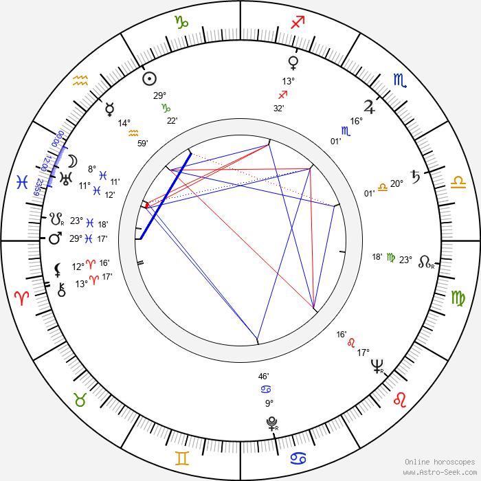 Ilja Bojanovský - Birth horoscope chart