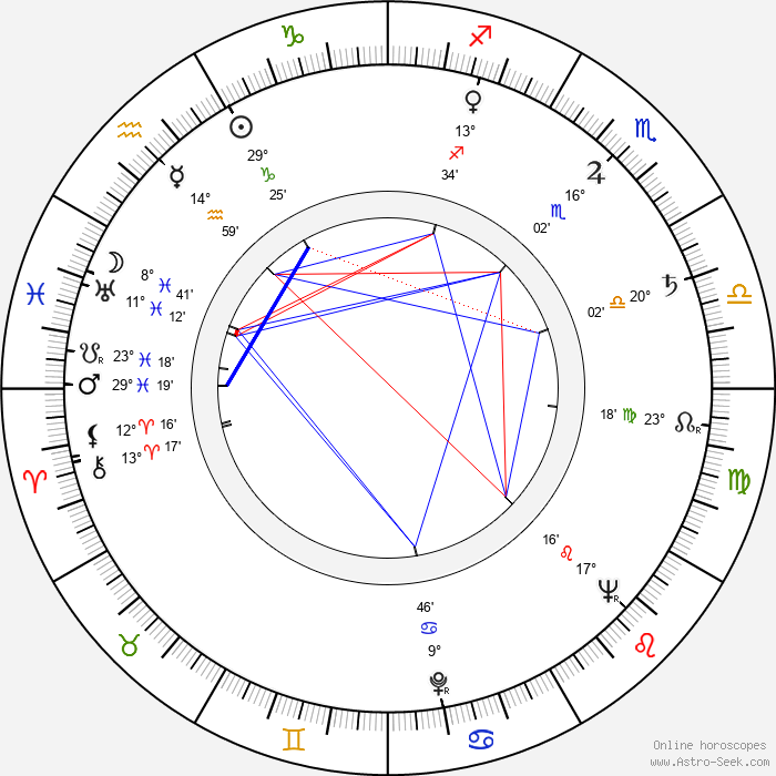 Ilja Bojanovský - Birth horoscope chart