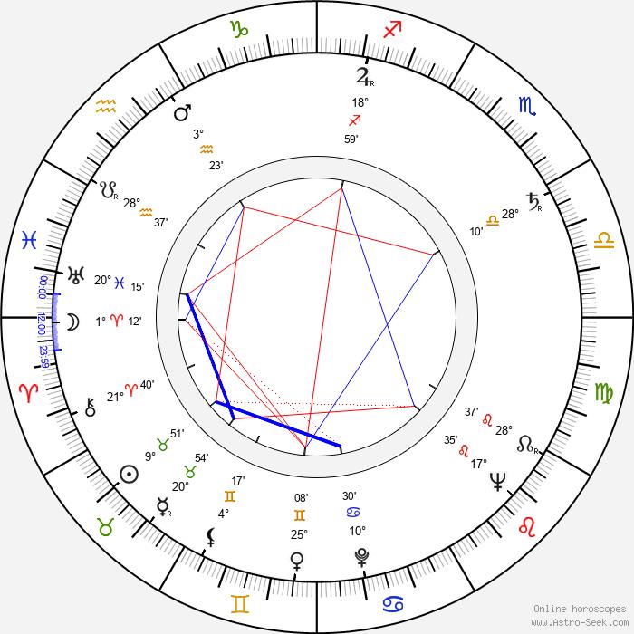 Ilja Prachař - Birth horoscope chart