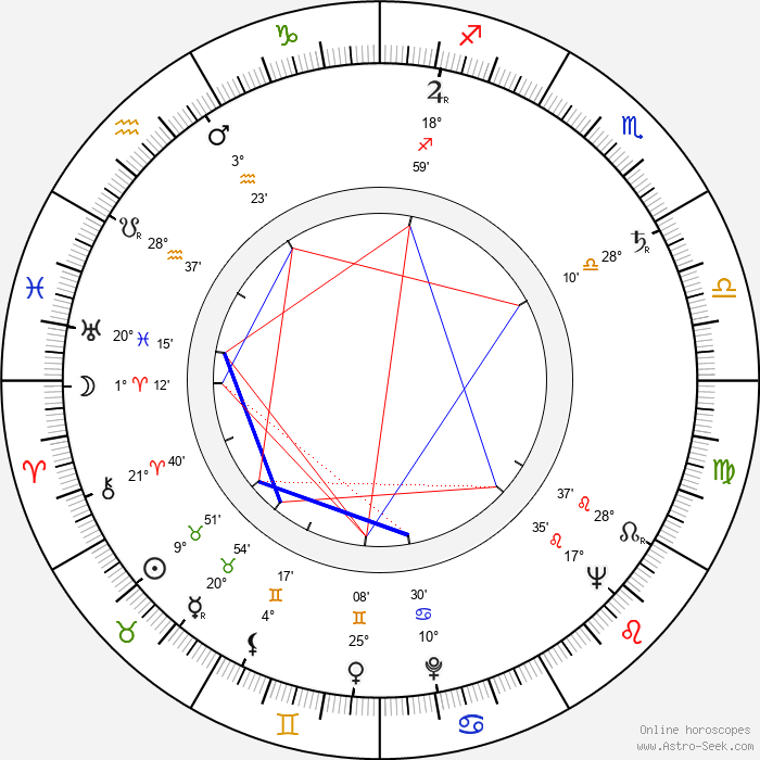 Ilja Prachař - Birth horoscope chart