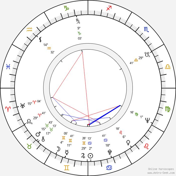 Ilja Racek - Birth horoscope chart
