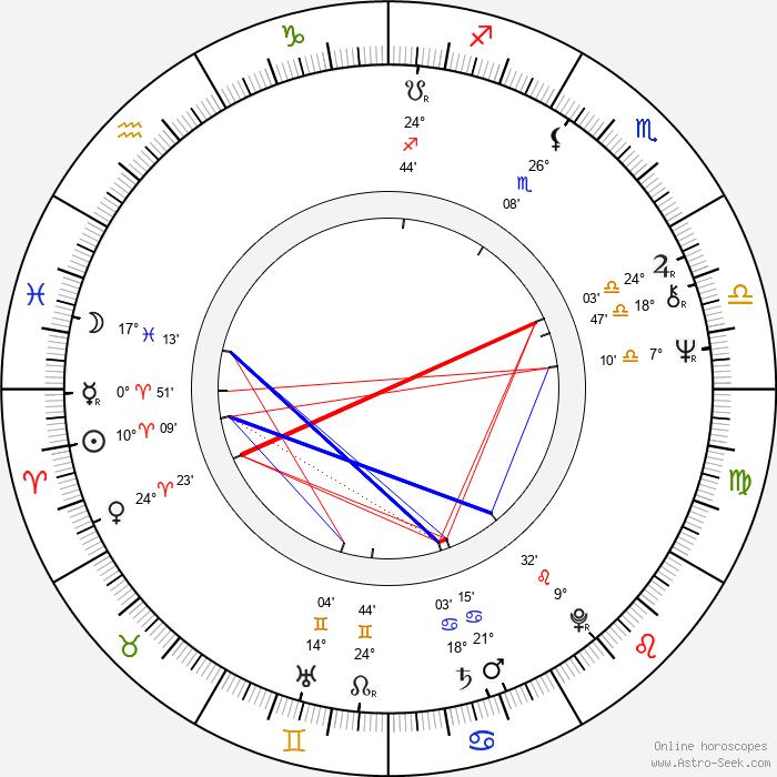 Ilkka Vanne - Birth horoscope chart