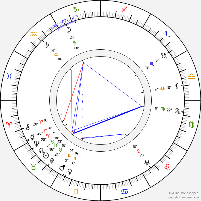 Ilmari Kianto - Birth horoscope chart