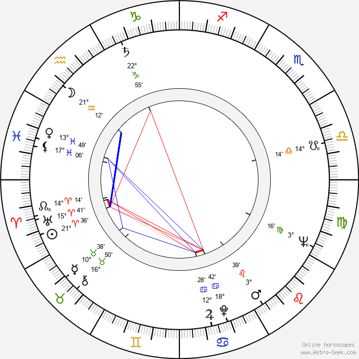 Ilona Gurnik - Birth horoscope chart