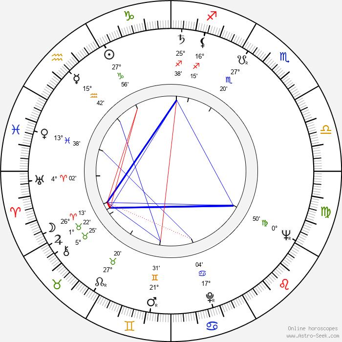 Ilona Györi - Birth horoscope chart