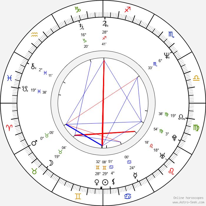Ilona Svobodová - Birth horoscope chart