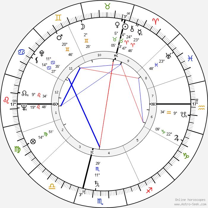 Ilse Künkele-Grahn - Birth horoscope chart