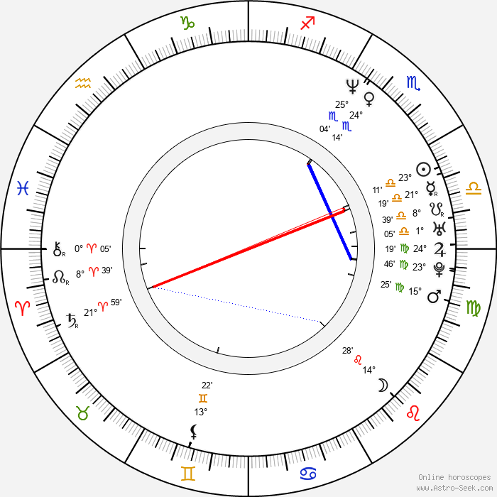Ilya Lagutenko - Birth horoscope chart