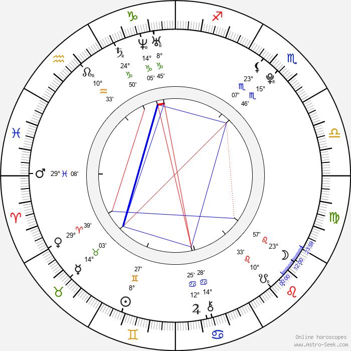 Im Yoonah - Birth horoscope chart
