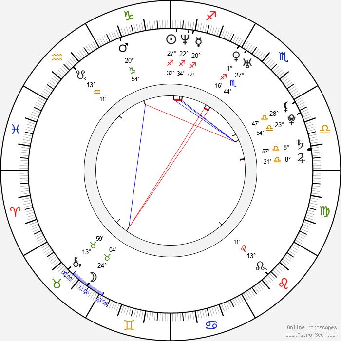 Iman Ali - Birth horoscope chart