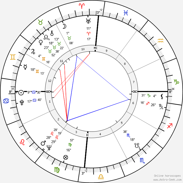 Imelda Marcos - Birth horoscope chart