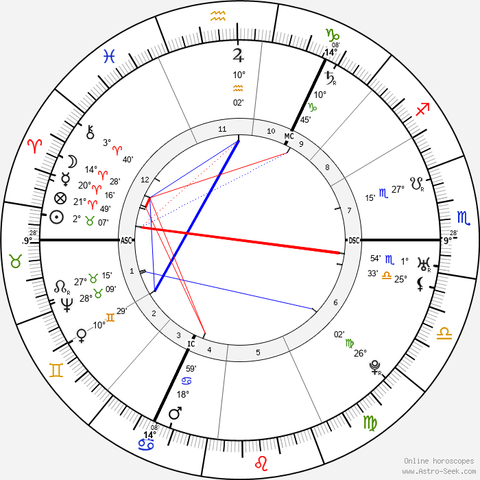 Immanuel Kant - Birth horoscope chart