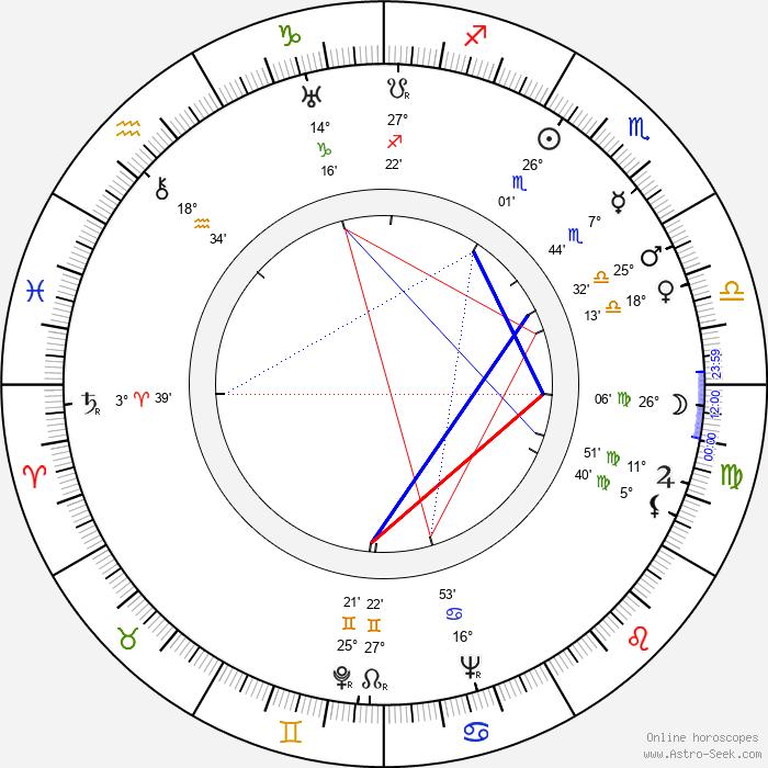 Imogene Coca - Birth horoscope chart