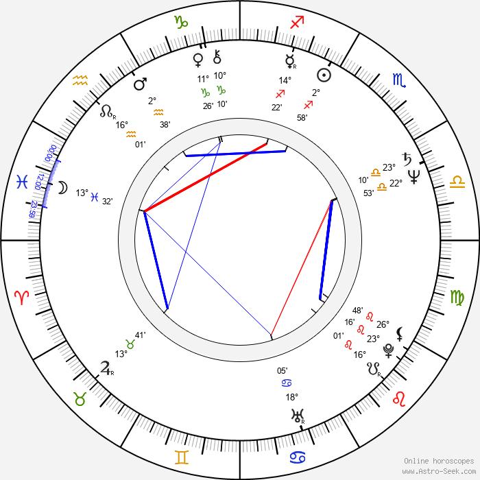 Imran Khan - Birth horoscope chart
