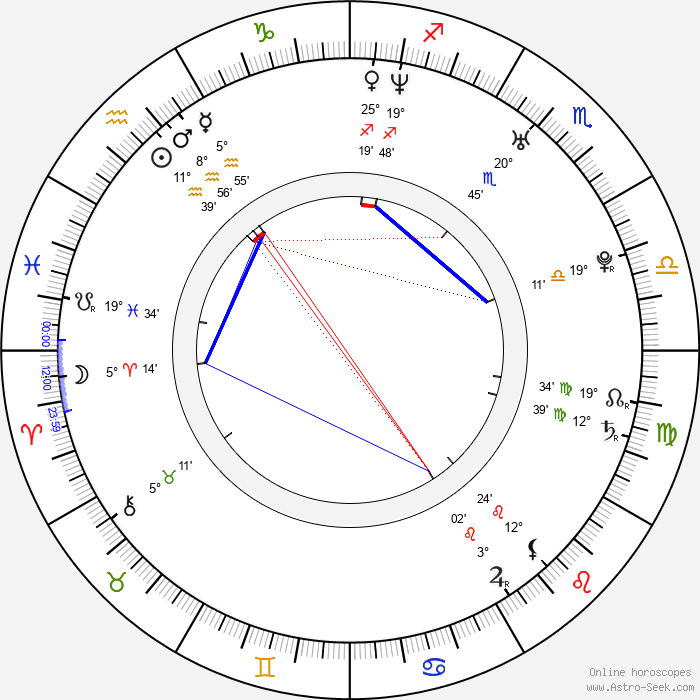 In-hyeong Kang - Birth horoscope chart
