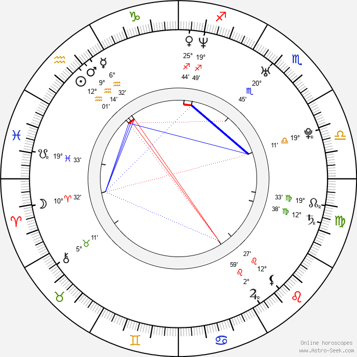 In-hyeong Kang - Birth horoscope chart