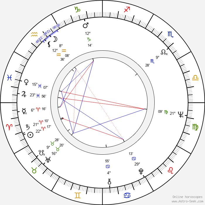 In-mun Kim - Birth horoscope chart