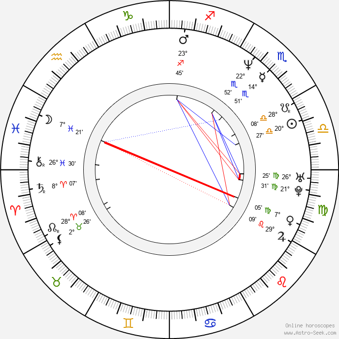 In-pyo Cha - Birth horoscope chart