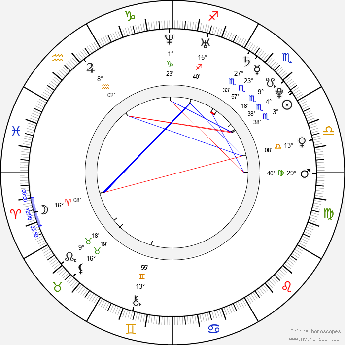 In-young Hong - Birth horoscope chart