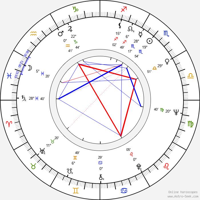 Ina Balin - Birth horoscope chart