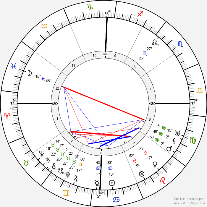 Inayat Khan - Birth horoscope chart