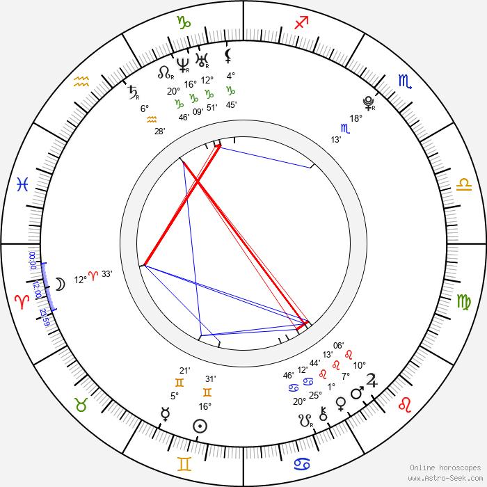 India Oxenberg - Birth horoscope chart