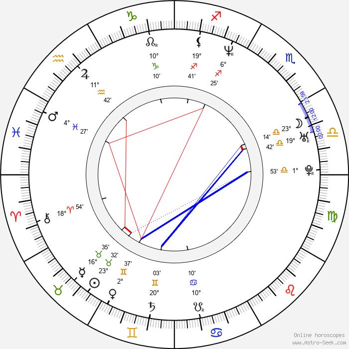 Indira Varma - Birth horoscope chart