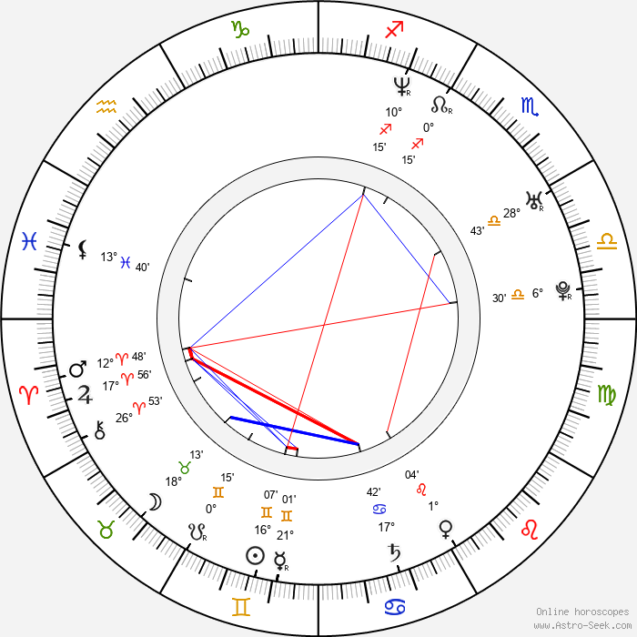 Ines Rivero - Birth horoscope chart