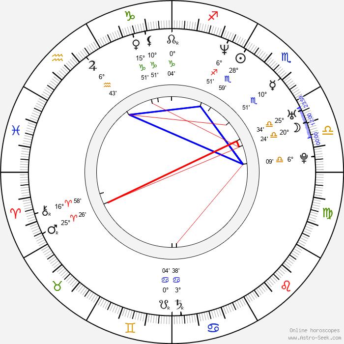 Inés Sastre - Birth horoscope chart