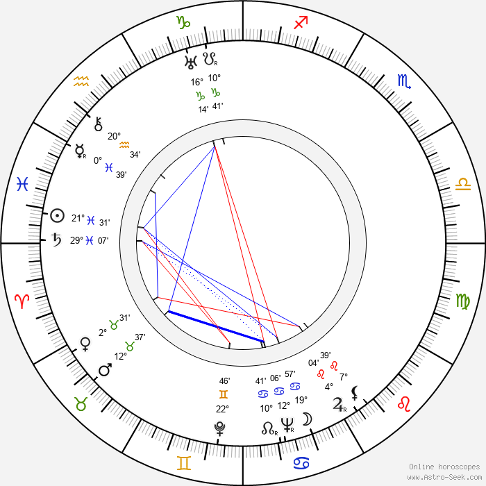 Inez Courtney - Birth horoscope chart