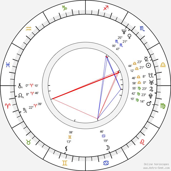 Inga Korzhneva - Birth horoscope chart