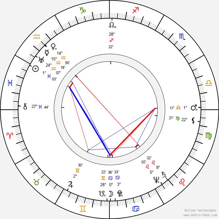 Inga-Liisa Laukka - Birth horoscope chart