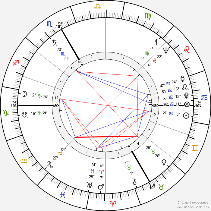 Ingeborg Bachmann - Birth horoscope chart