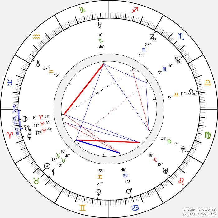 Inger Nilsson - Birth horoscope chart