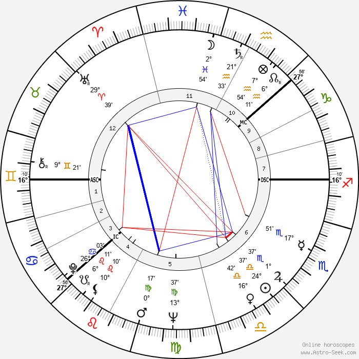 Inger Stevens - Birth horoscope chart