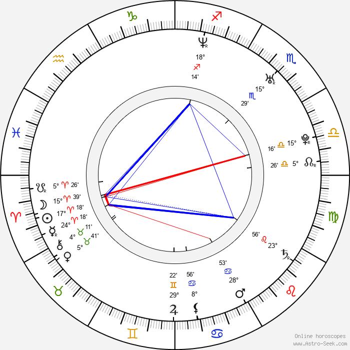 Ingo J. Biermann - Birth horoscope chart
