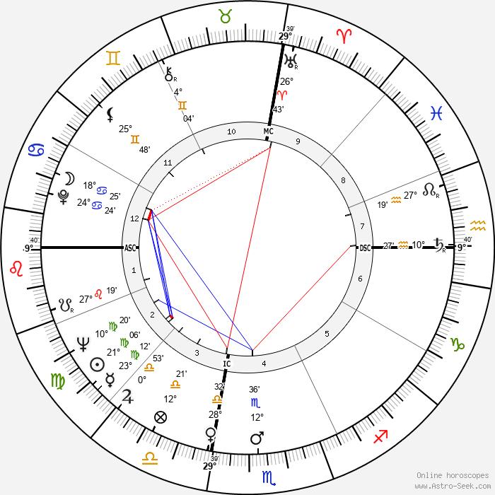 Ingo Swann - Birth horoscope chart