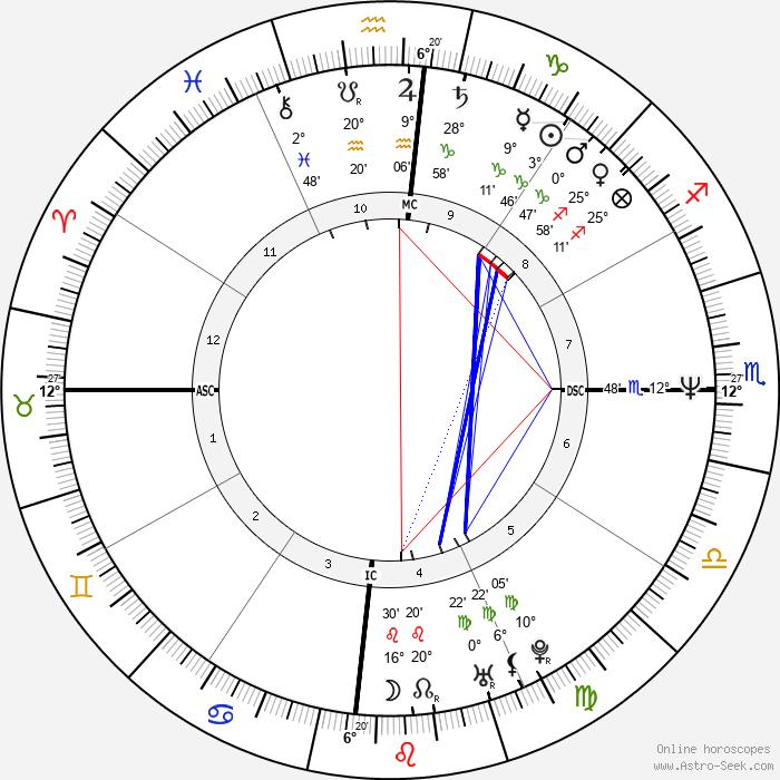 Ingrid Betancourt - Birth horoscope chart