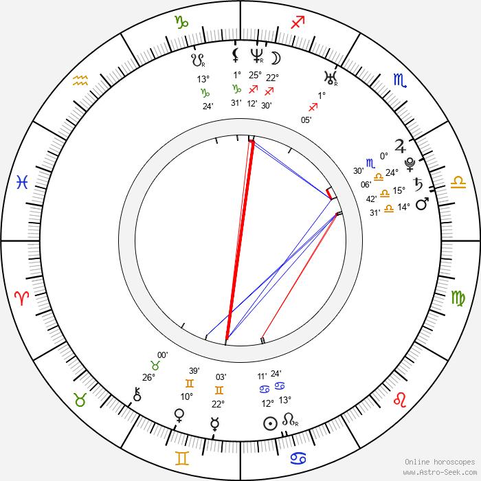 Ingrid Bisu - Birth horoscope chart