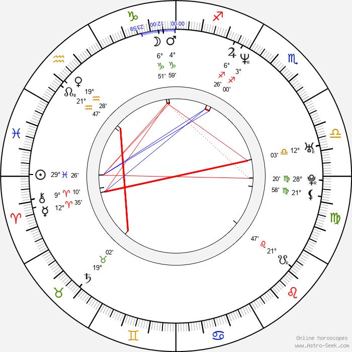 Ingrid Kavelaars - Birth horoscope chart