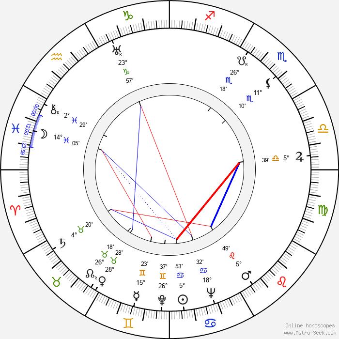 Ingrid Luterkort - Birth horoscope chart
