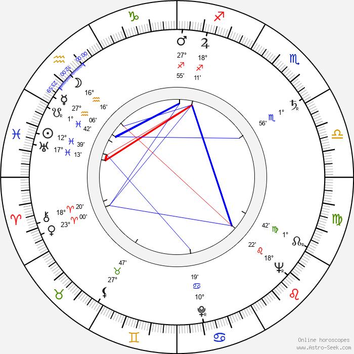 Ingrid Lutz - Birth horoscope chart