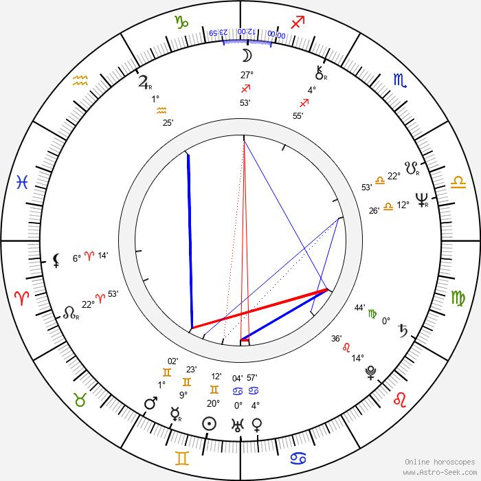 Ingrid Newkirk - Birth horoscope chart