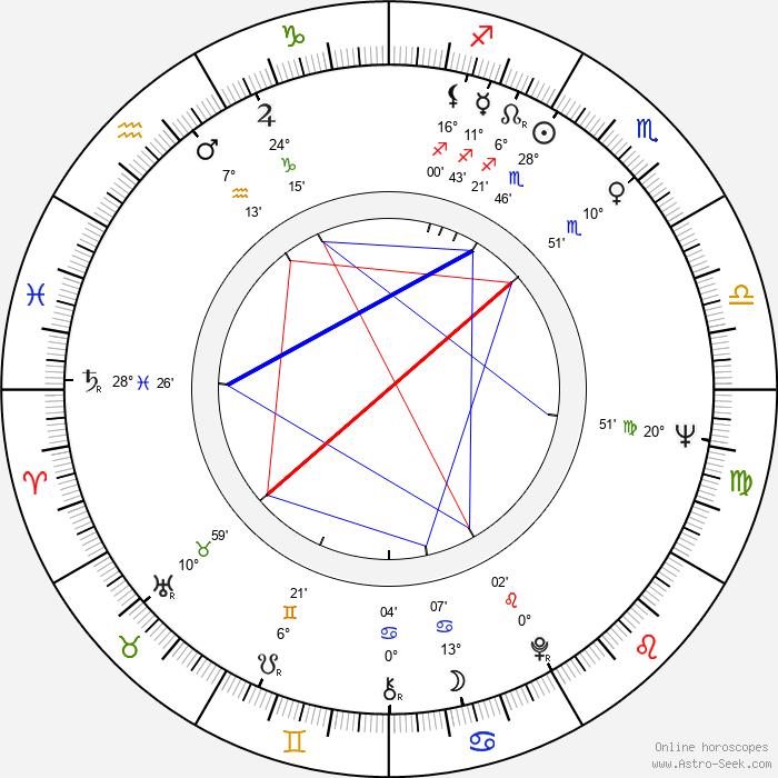 Ingrid Pitt - Birth horoscope chart