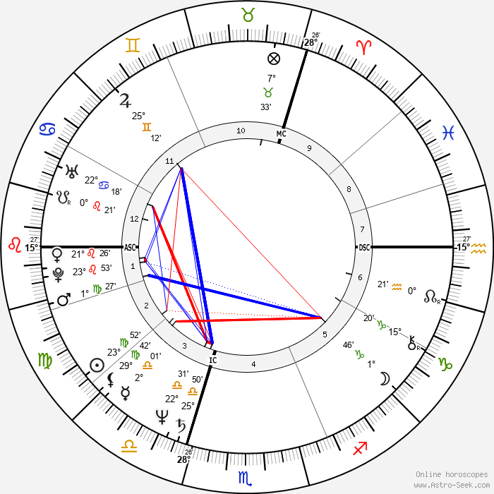 Ingrid Werner - Birth horoscope chart